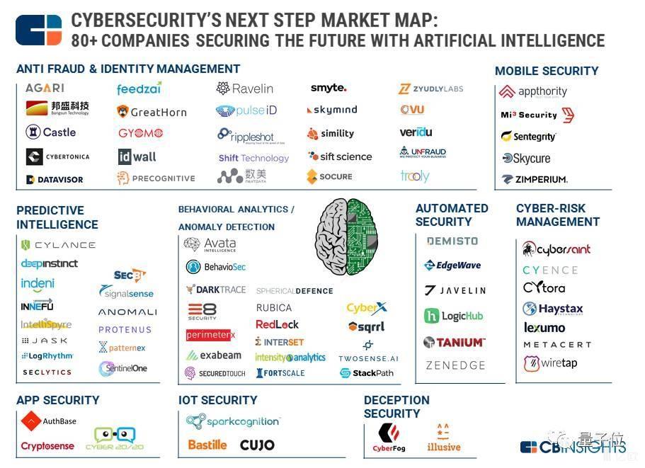 """7家公司烧掉30亿元,""""网络安全+AI""""到底有多火?"""