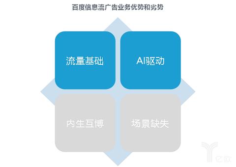 亿欧智库:百度的问题与前途(下篇)丨无可奈何下的顺势而为-薪媒体_O2O新商业媒体资讯平台