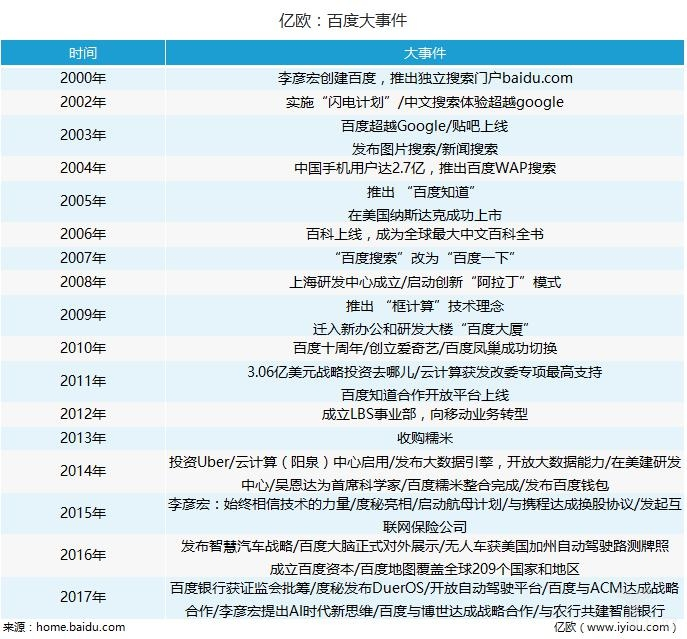 人工智能公司百度和智能商业体京东,未来如何开战?