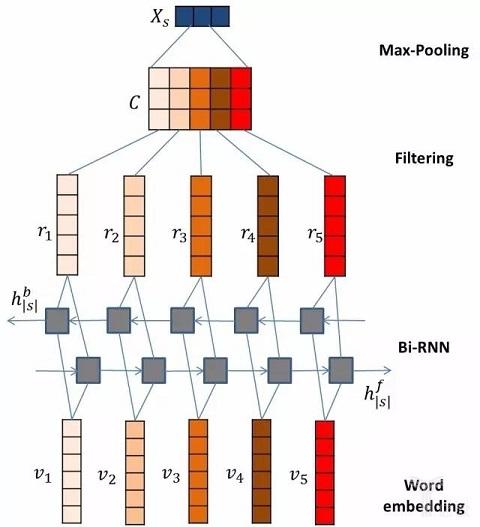 预热智能音箱发布,阿里首次公布自然语言处理成果