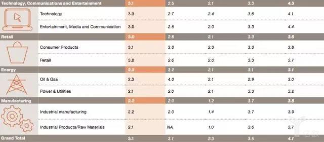 普华永道:揭秘AI垂直应用的八大行业