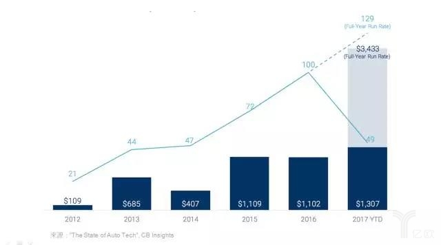 汽车科技领域的6大变化,无人驾驶只是冰山一角-薪媒体_O2O新商业媒体资讯平台