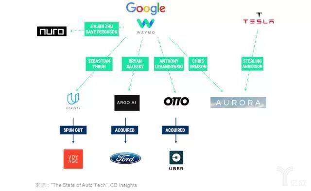 汽车科技领域的6大变化,无人驾驶只是冰山一角