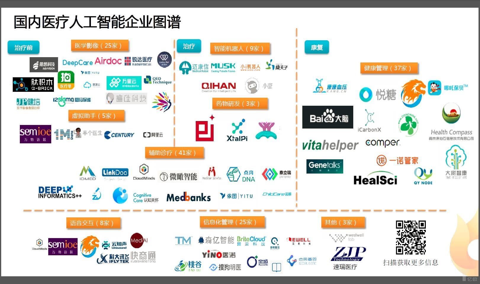 医疗人工智能在中国到底发展得怎样?看完这份图谱便知晓