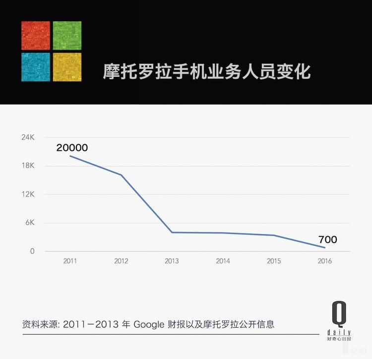 微软又裁员!8张图告诉你员工人数变化对大公司有何意义