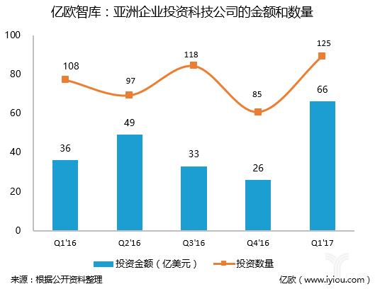智库:腾讯,亚洲活跃的科技公司投资者