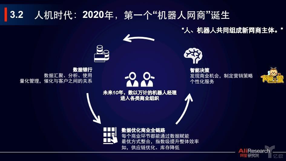 阿里《新网商报告》五大预测,2020年将诞生第一个机器人网商?