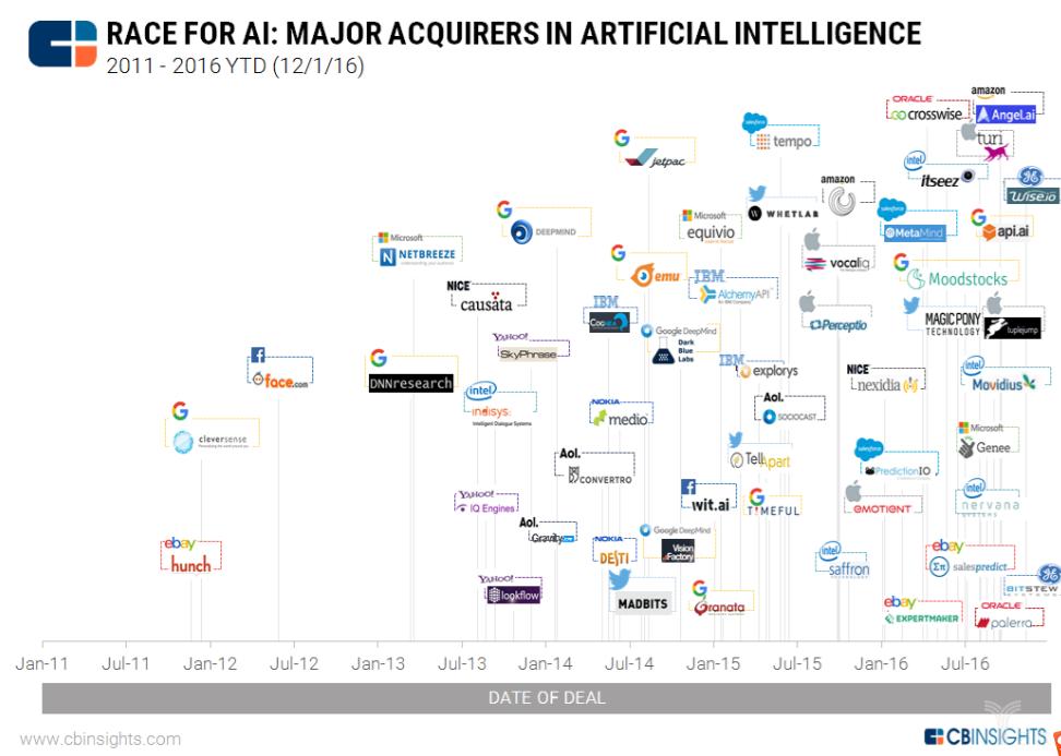 人工智能有多热?谷歌、百度、英特尔、苹果疯抢AI创业公司