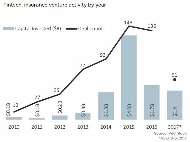 互联网保险现实骨感未来丰满 ,保险巨头加入创投行列-薪媒体_O2O新商业媒体资讯平台
