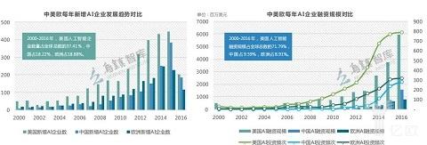 数量、投融资、专利,三维度看乌镇智库《全球人工智能发展报告》