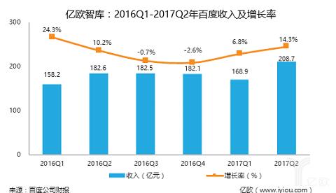 亿欧智库:百度发布2017Q2财报,成本下降净利润大幅增长-薪媒体_O2O新商业媒体资讯平台