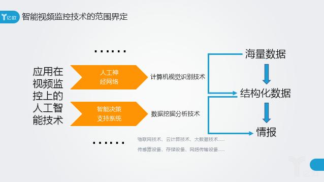 智库:结构化城市的车水马龙,盘点11家智能视频分析技术提供商