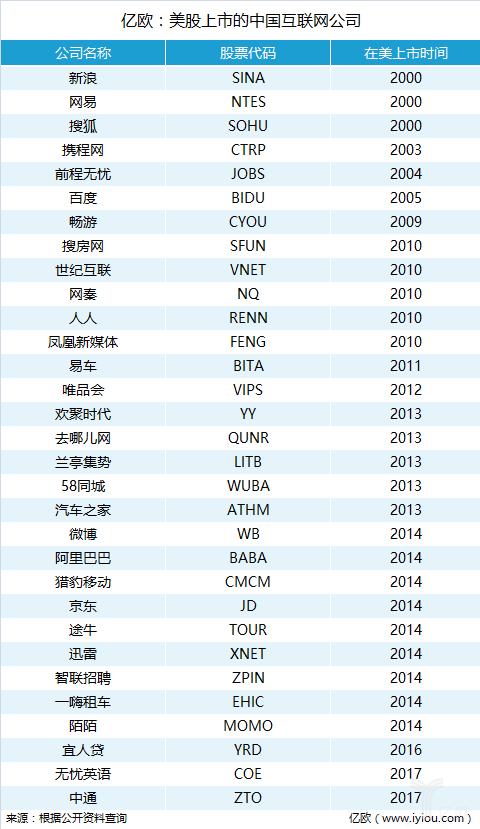 又一中国互联网公司将登陆美股,搜狗确认计划在美国IPO