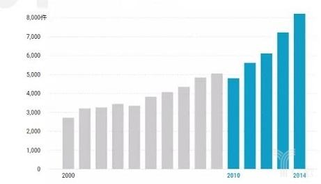 AI专利大阅兵:6万份专利,美中欧列前三,日本落后