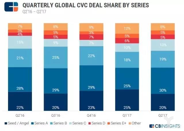2017年上半年全球CVC(企业创投)投资趋势分析