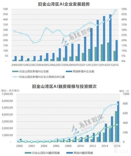 解读《全球人工智能发展报告》(下):北京领跑中国,硅谷独占鳌头