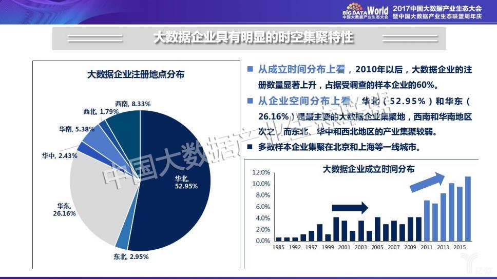 《中国大数据产业发展白皮书》,生态系统的完善丨智库精选