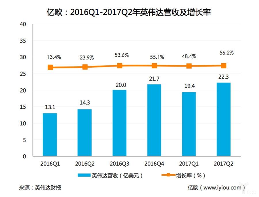 """英伟达2017Q2财报分析:股票大跌只是""""小风浪"""",王者还将归来"""