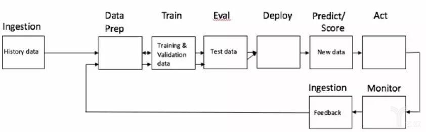深挖机器学习:数据不是竞争优势的一个方面,而是竞争优势的基础