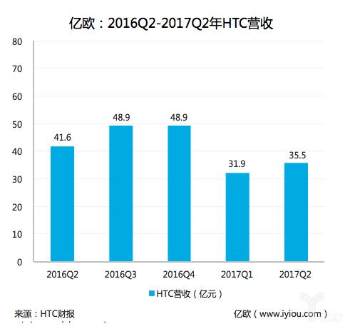 HTC公布2017Q2财报亏损减少,它能借力VR翻身么?