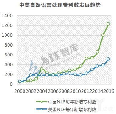 《全球AI发展报告》:较劲AI细分领域,中国能否抓住机会玩龟兔赛跑?