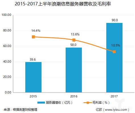 浪潮年中报:净利1.44亿元,同比下降44.66%,服务器行业竞争太惨烈!