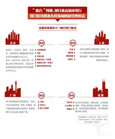 """摩拜单车发布""""十一""""共享单车预测报告: 骑行助力经典景区火爆"""