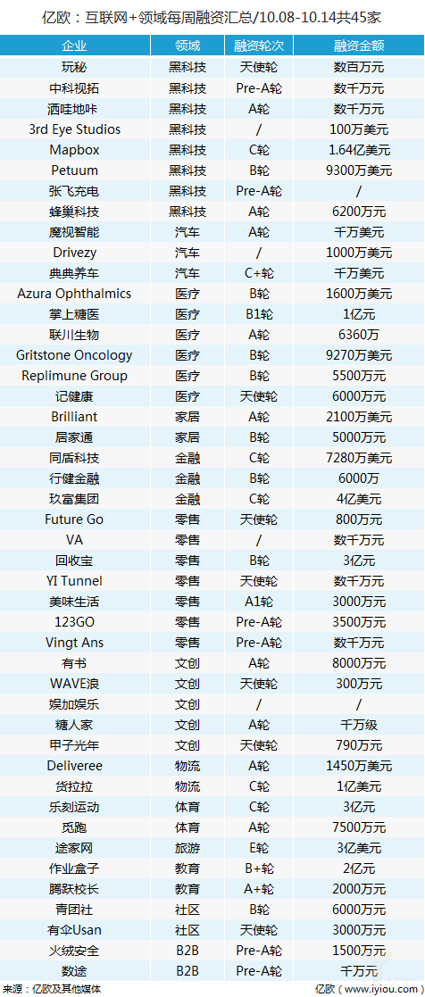 亿欧每周融资汇总(10.08-10.14)共45家-薪媒体_O2O新商业媒体资讯平台