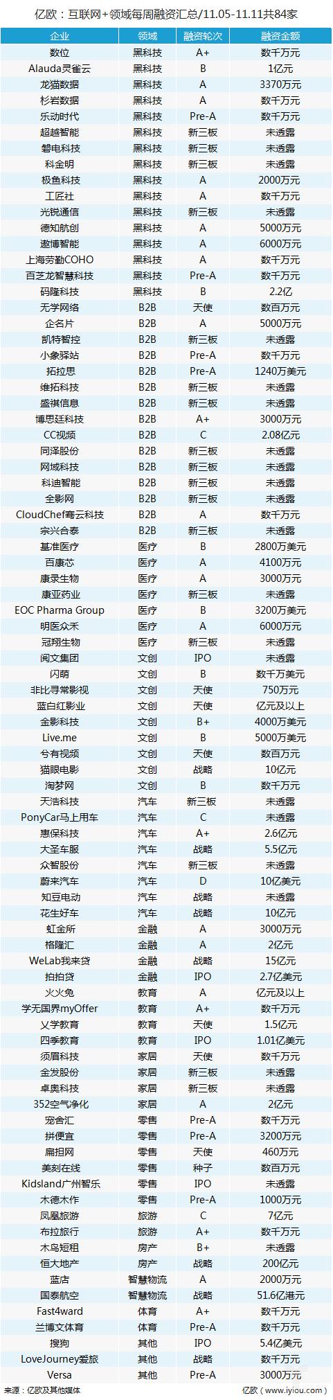每周融资汇总(11.05-11.11)共84家