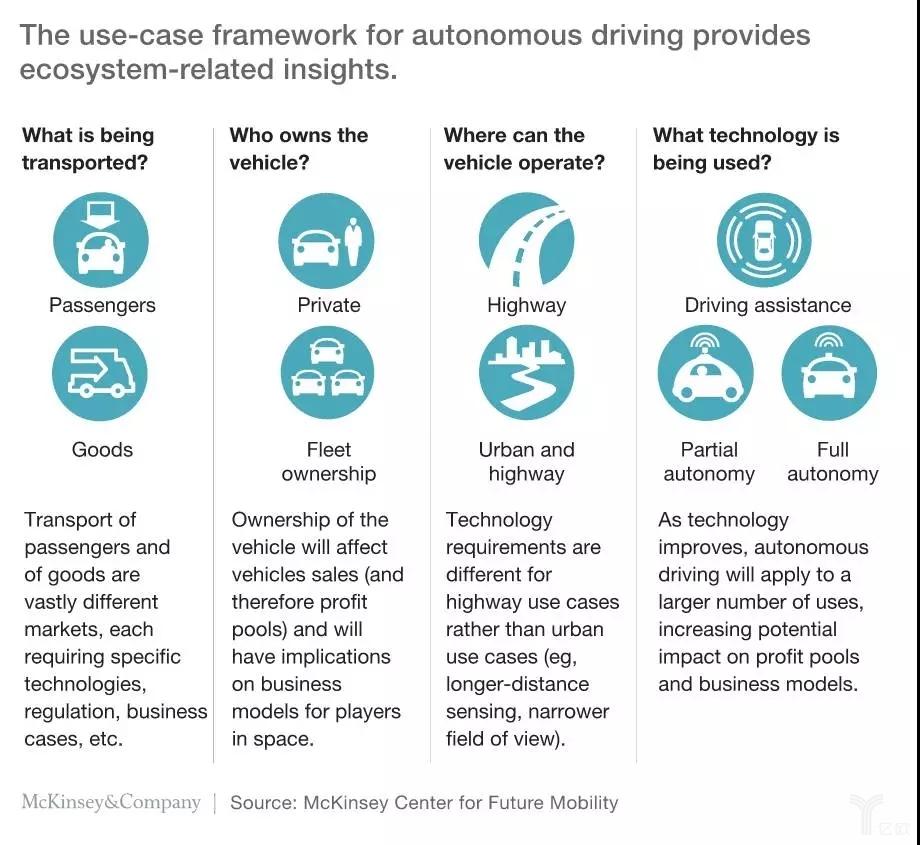自动驾驶出租车可行性研究报告:2020年能成真吗?-薪媒体_O2O新商业媒体资讯平台