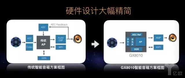 杭州国芯布局AI,率先发布搭载NPU的低功耗语音交互芯片