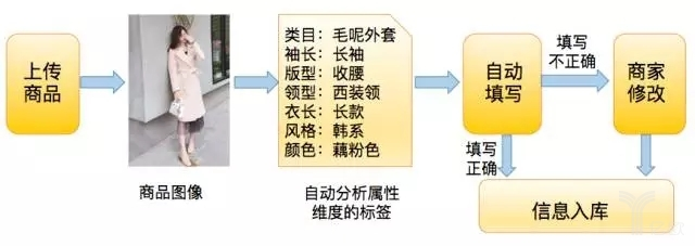 干货 | 图像算法在电商大促中的应用浅析