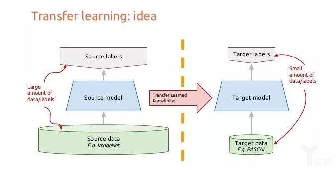 AI实践者需要掌握的10大深度学习方法