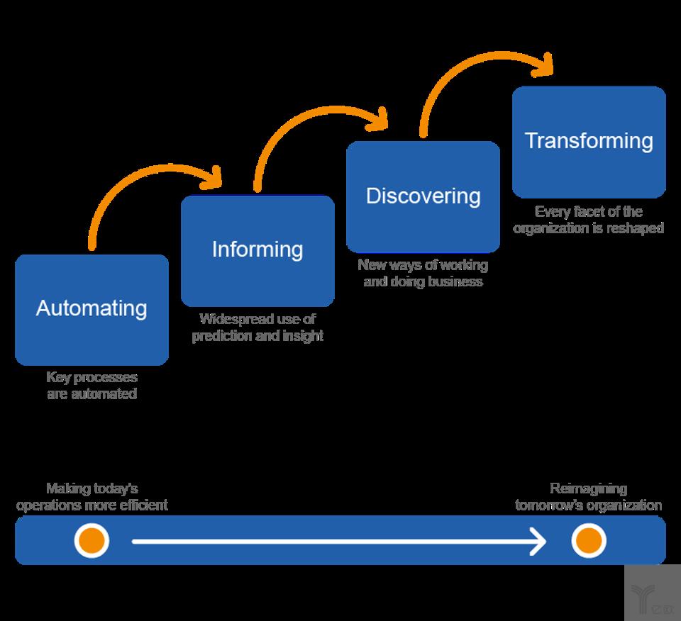Workday人工智能成熟度模型:智能业务的四波浪潮