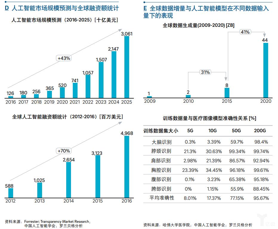 解读《中国AI创新应用白皮书》丨两大具体建议,教你用AI赋能企业