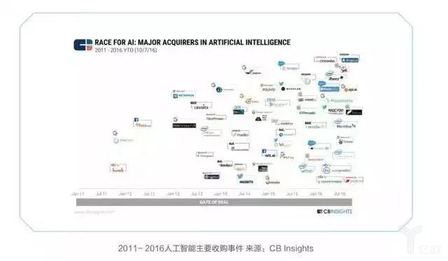 中美AI布局:中国巨头们更聚焦在AI应用层-薪媒体_O2O新商业媒体资讯平台