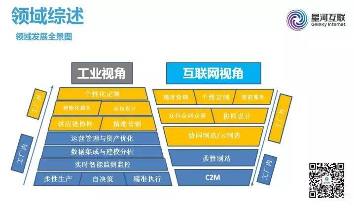 工业互联网领域竞争,哪些行业关键点值得关注?