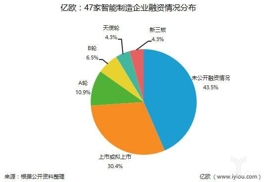 """""""新旧交织""""的中国智造势力,47家智能制造相关企业解析"""