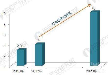 国产机器人吹起冲锋号,2020年国产工业机器人产量达10万台