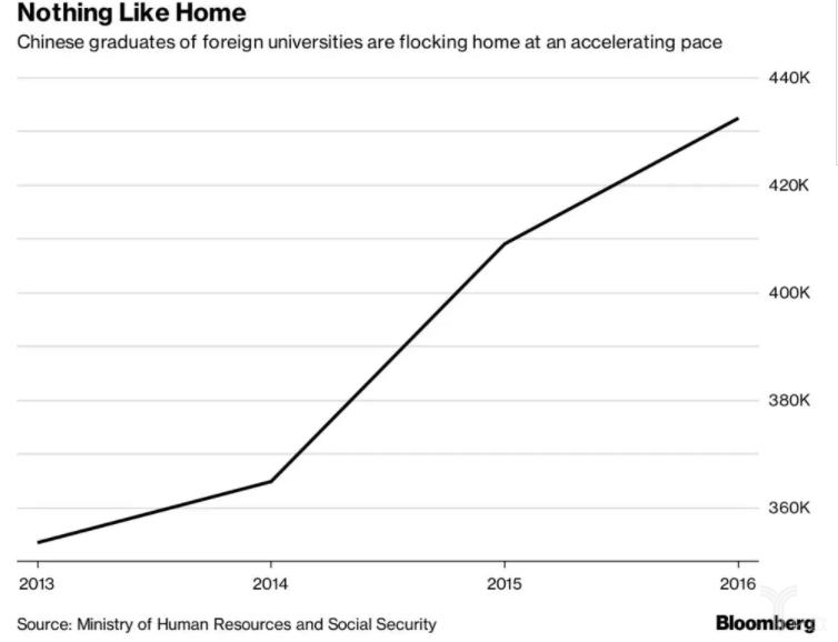 硅谷华人AI精英大批回国成趋势